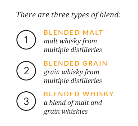 There are three types of blend: Blended Malt – malt whisky from multiple distilleries, Blended Grain – grain whisky from multiple distilleries, Blended Whisky – a blend of malt and grain whiskies