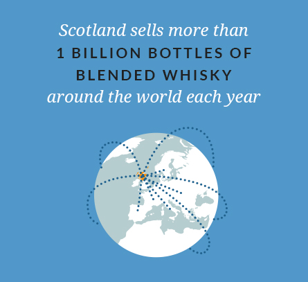 Scotland sells more than 1 billion bottles of blended whisky around the world each year