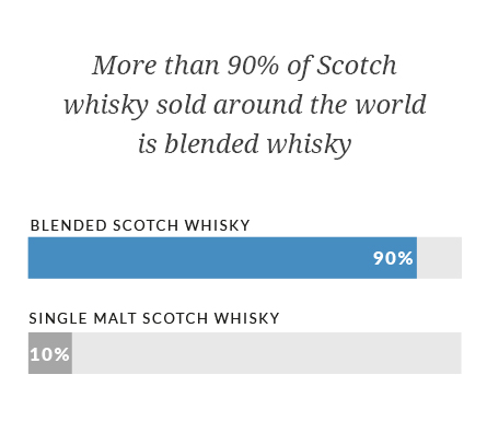 More than 90% of Scotch whisky sold around the world is blended whisky