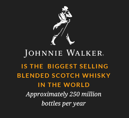 Johnnie Walker is the biggest selling blended Scotch whisky in the world – Approximately 250 million bottles per year