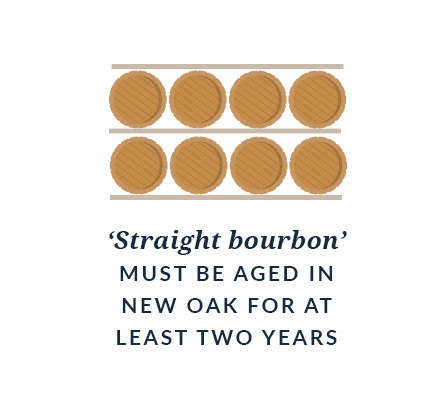 'Straight bourbon' must be aged in new oak for at least two years