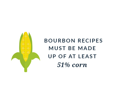 Bourbon recipes must be made up of at least 51% corn