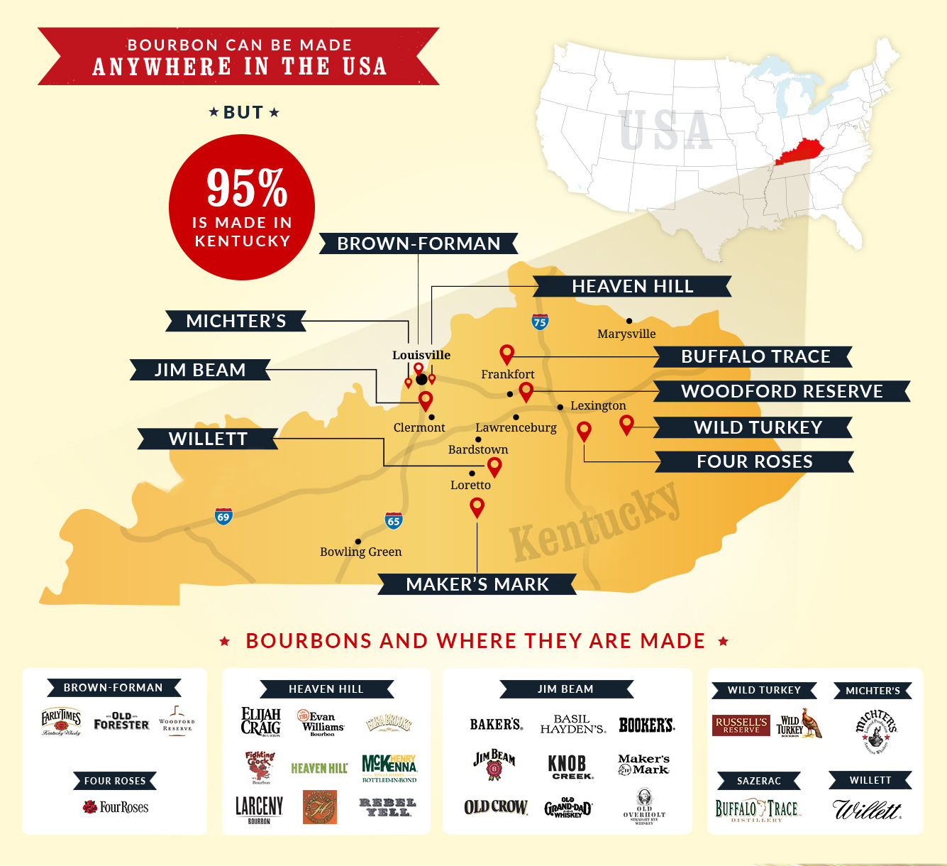 95% of bourbon is made in the state