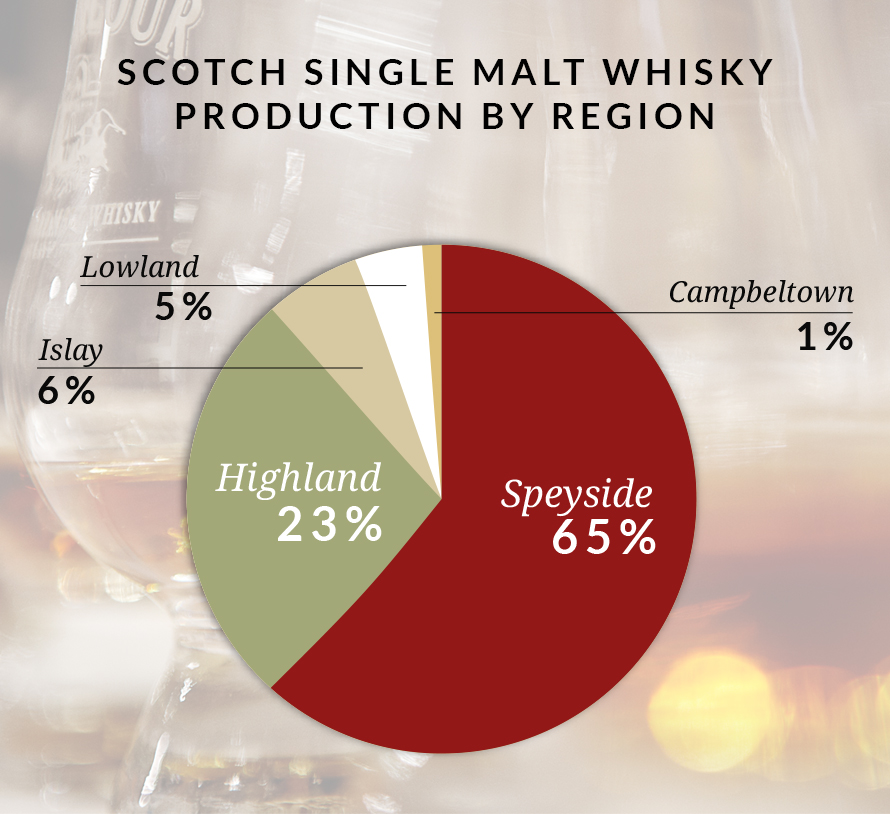 Pie chart showing Scotch Single Malt Whisky production by region - Speyside: 65%, Highland: 23%, Islay: 6%, Lowland: 5%, Campbeltown: 1%.
