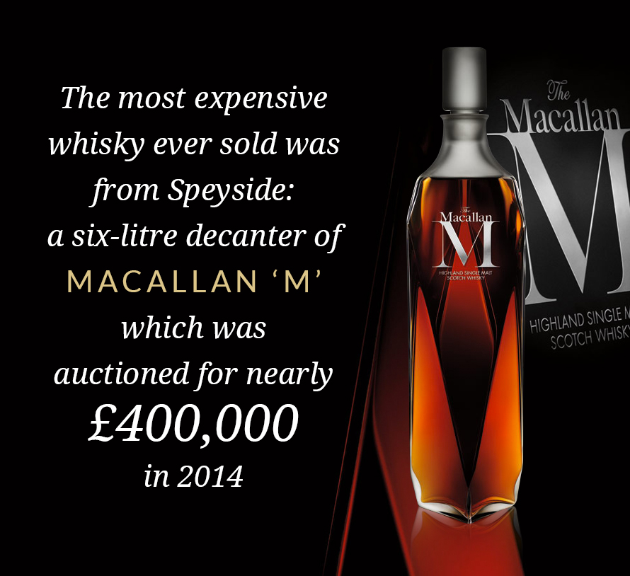 The most expensive whisky ever sold was from Speyside: a six-litre decanter of Macallan 'M' which was auctioned for nearly £400000 in 2014.