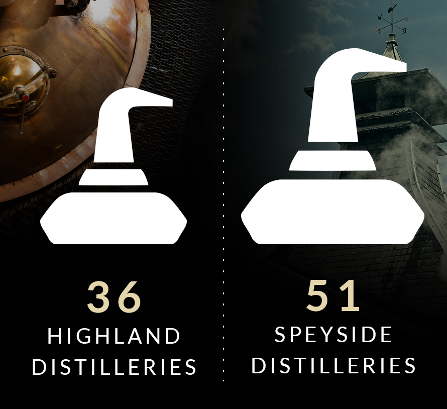 There are 36 Highland  and 51 Speyside distilleries.