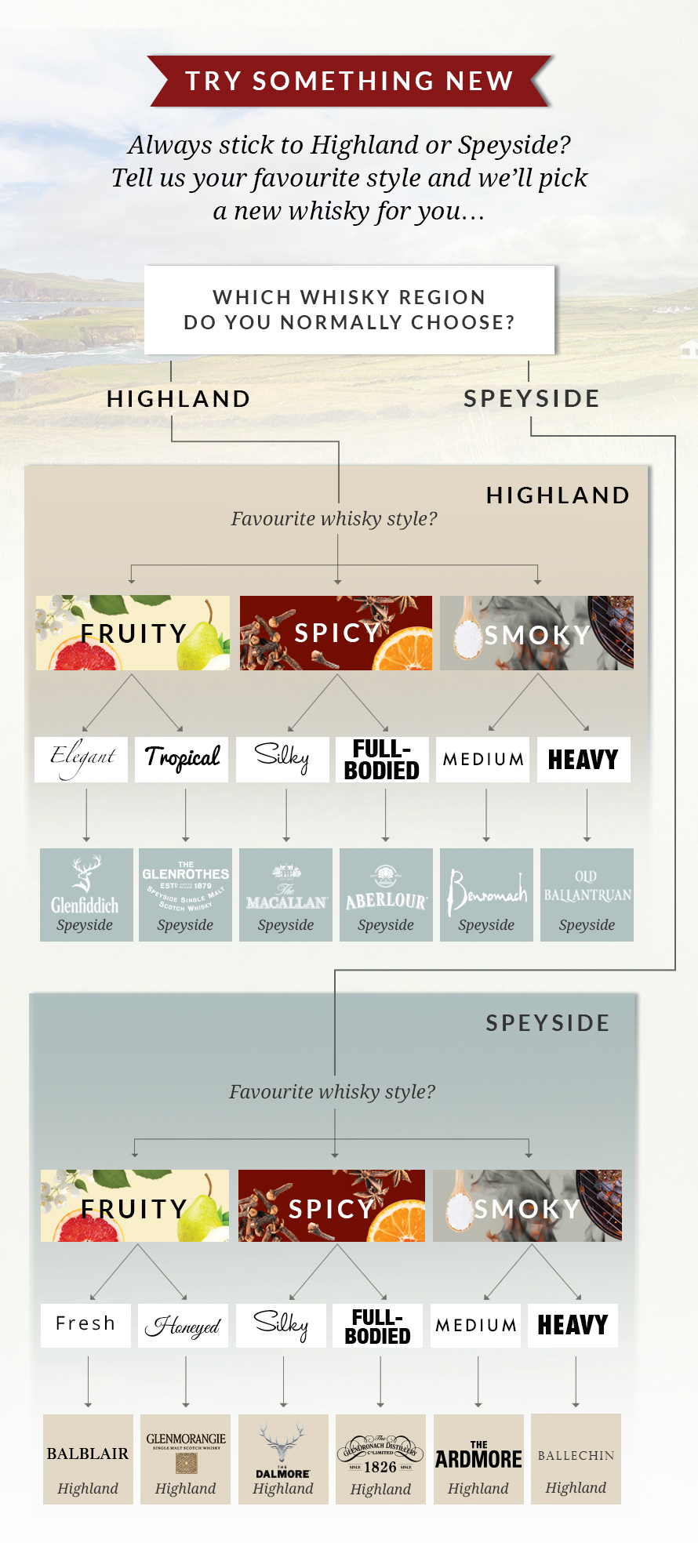 Flowchart to choose Highland and Speyside whisky brands based on flavour choices.