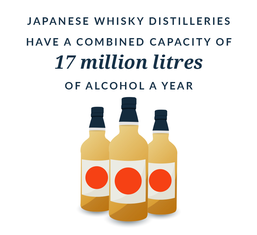 Japan's whisky production capacity: 17 million litres