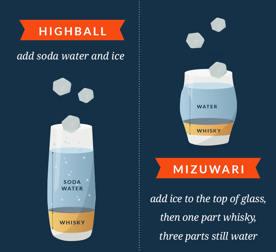 Highball: with soda and ice. Mizuwari: stirred with still water and ice