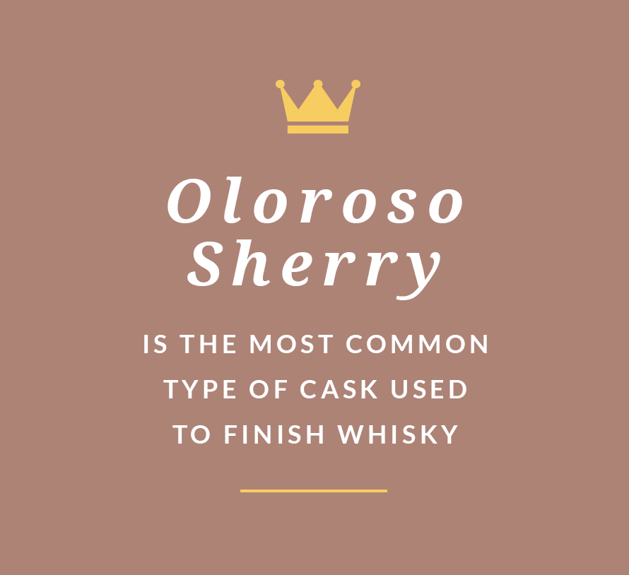 Oloroso Sherry is the most common type of cask used to finish whisky